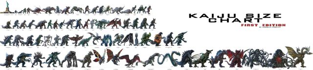 File:Ultimate kaiju size chartimage.jpeg