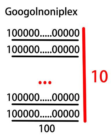ファイル:Googolnoniplex.jpg