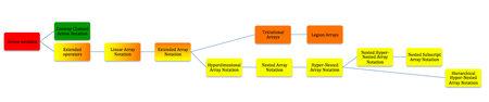 Hierarchy of Bird's Array Notatons