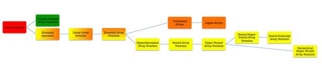 File:Hierarchy of Bird's Array Notatons.jpg