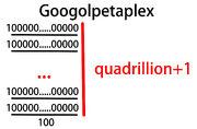 Googolpetaplex