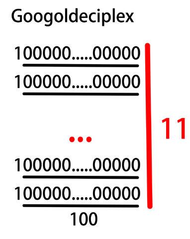 ファイル:Googoldeciplex.jpg