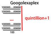 Googolexaplex