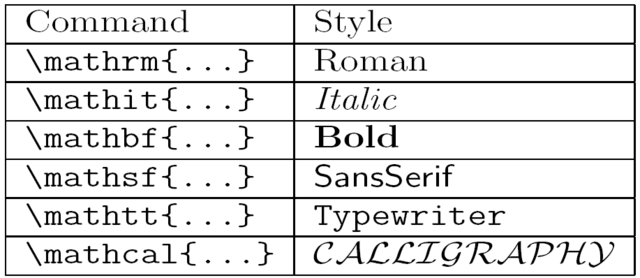 File:Latex math formatting text table.png