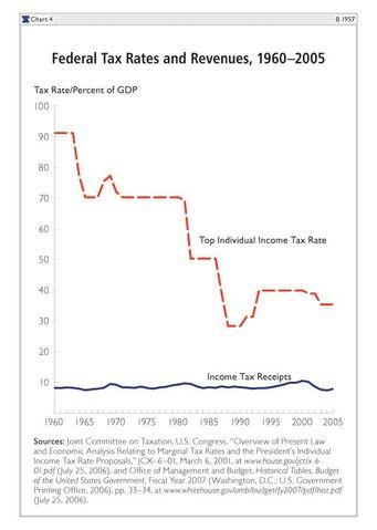 File:TaxRatesandRevenue.jpg