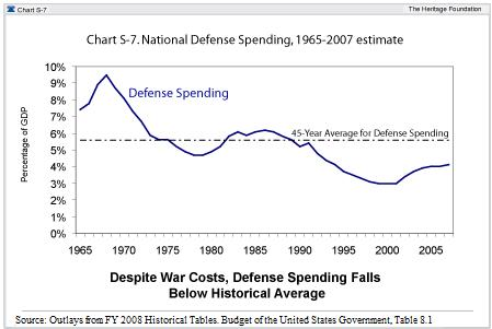 File:DefenseSpending.jpg