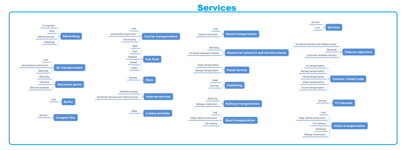 Services Sector needs