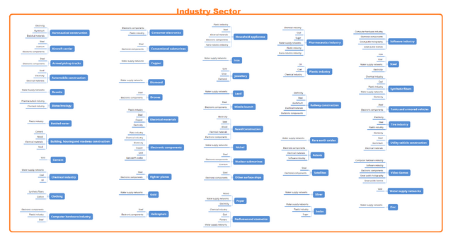 File:Industrial Sector needs.png