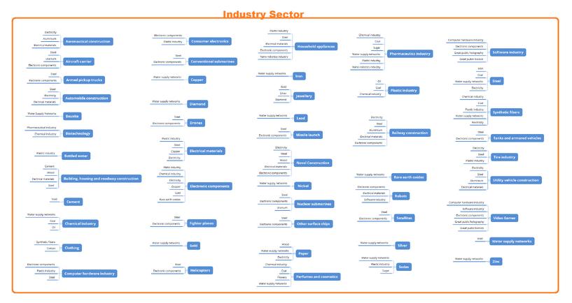 Industrial Sector needs