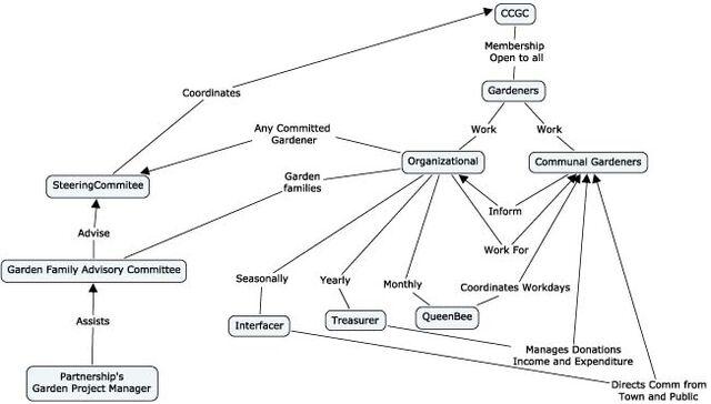 File:CCGC Organizational Structure.jpg