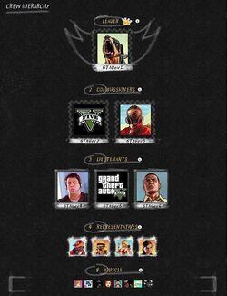 GTA Online-Crew Hierarchy