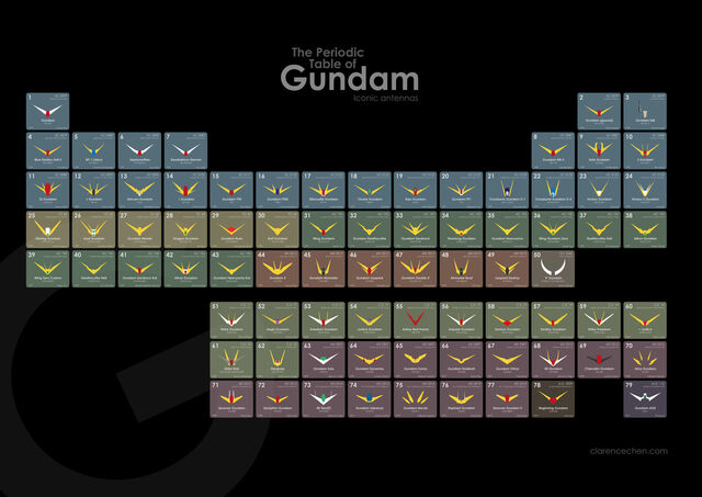 File:The Periodic Table of Gundam.jpg