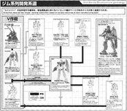 GM Series Development Genealogy (GM SP)