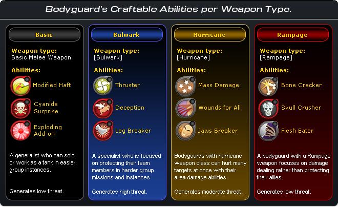 Bg abilities