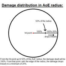Damage Distribution in AoE Radius