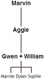File:Cromwell-family.jpg
