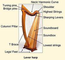 Harpparts