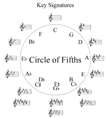 File:Music Scale Theory - Circle of Fifths.png