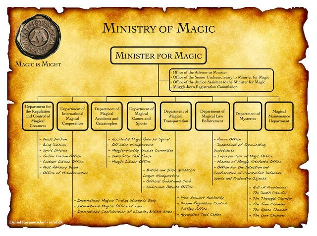 File:MOM Diagram.jpg