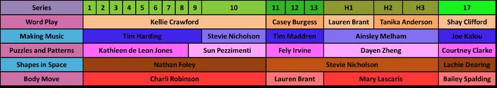 Timeline segments