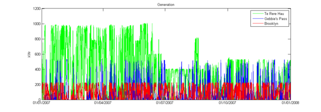 File:NZ.Electricity.Generation.2007.SmallWind.png