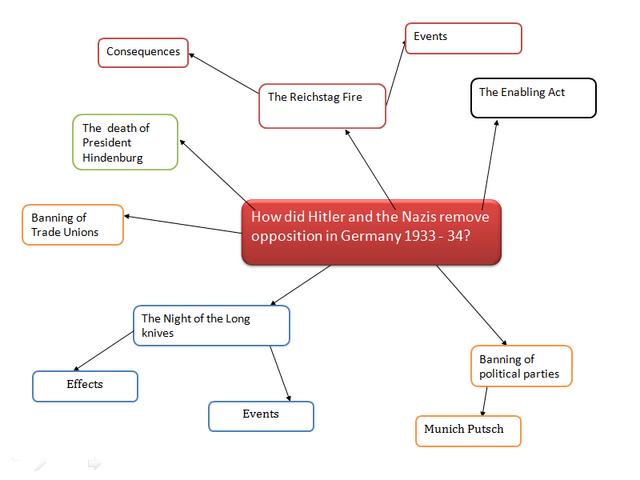File:Mind map 8.png
