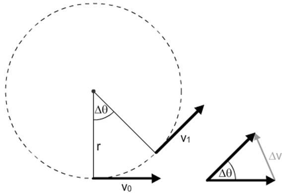 acceleration vector diagrams