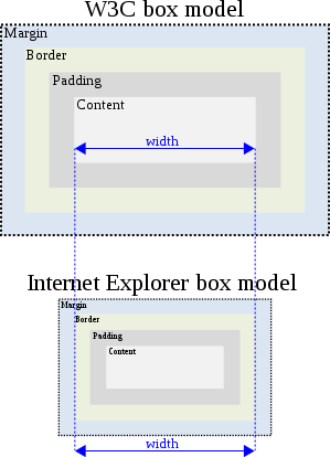 File:W3C-Internet Explorer box models.png