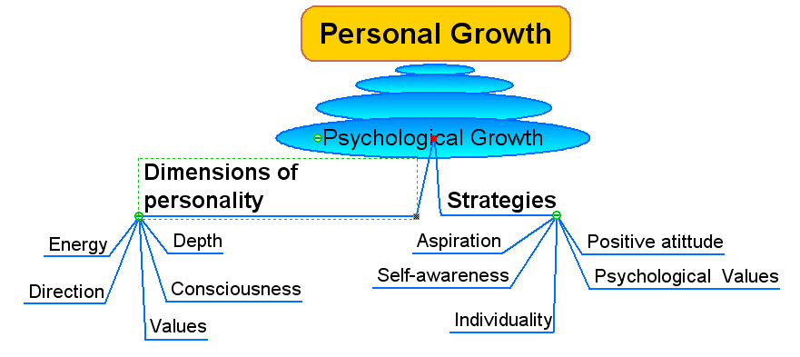 Psychological-growth