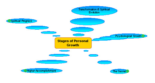 File:Personal-growth-overview.jpg