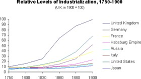 Lvevel of Industrialization