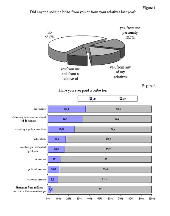 Public Opinion Bulgaria