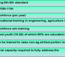 Rural employment strategies for India