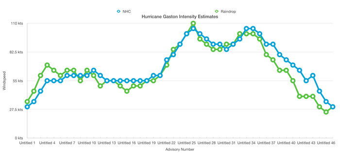 Hurricane Gaston Intensity Estimates
