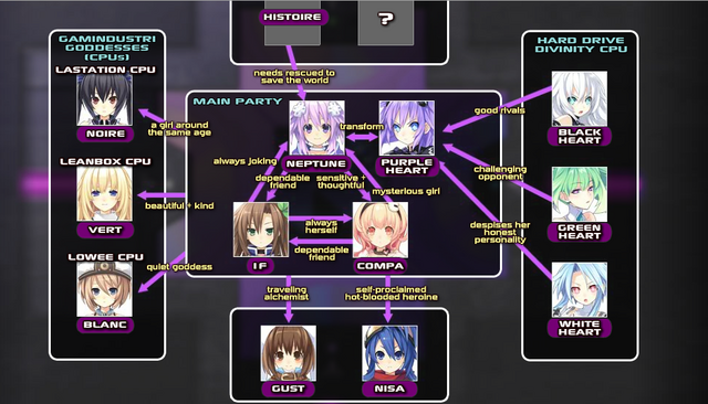 File:Relations Chart.png