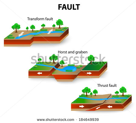 File:Stock-vector-types-of-geological-faults-transform-and-thrust-fault-horst-and-graben-vector-184649939.jpg
