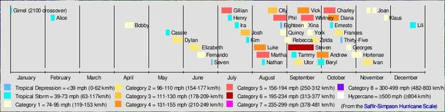 File:2101 Atlantic timeline.JPG