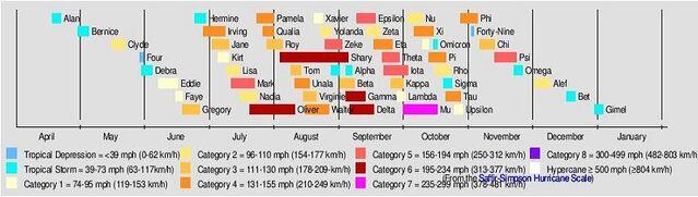 File:2100 Atlantic timeline.JPG