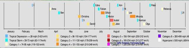 File:2060 Mediterranean timeline.JPG