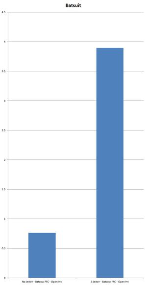 Chart Batsuit