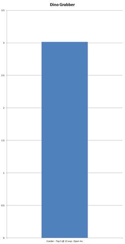 File:Chart Dino-Grabber.png