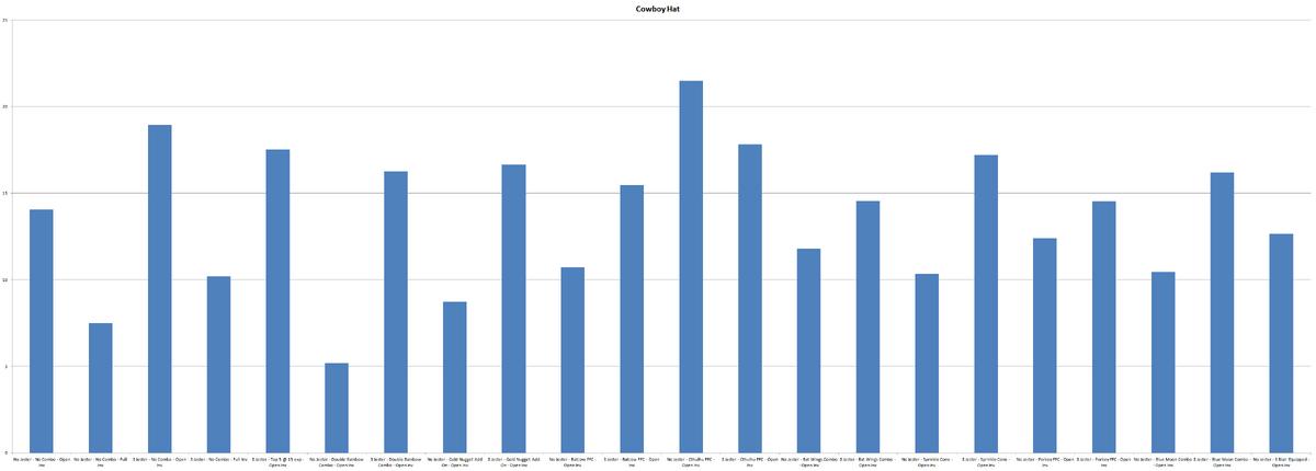 Chart CowboyHat