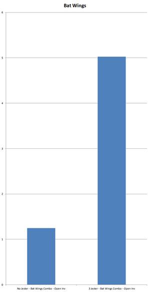 Chart BatWings