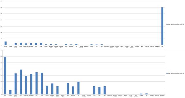 File:Chart 3Jester-Porkey.png