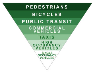 File:TA green transportation hierarchy.jpg