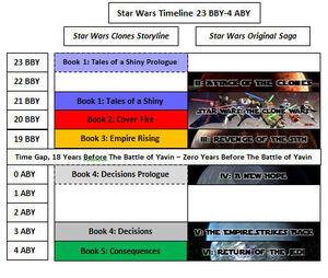 Star Wars Clones Timeline