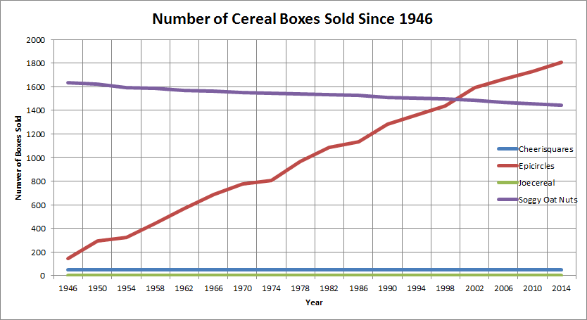 Image - Cereal Box Sales.png | Bob Wiki | FANDOM powered by Wikia