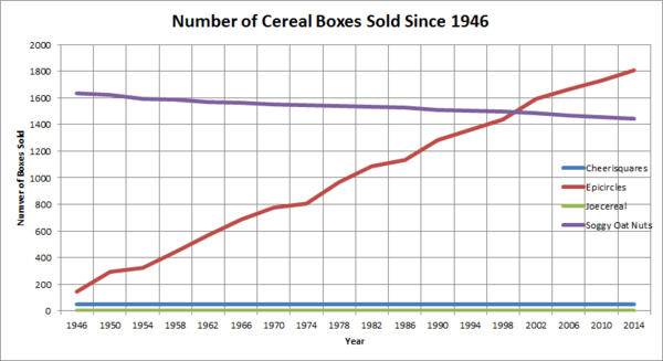 Cereal Box Sales