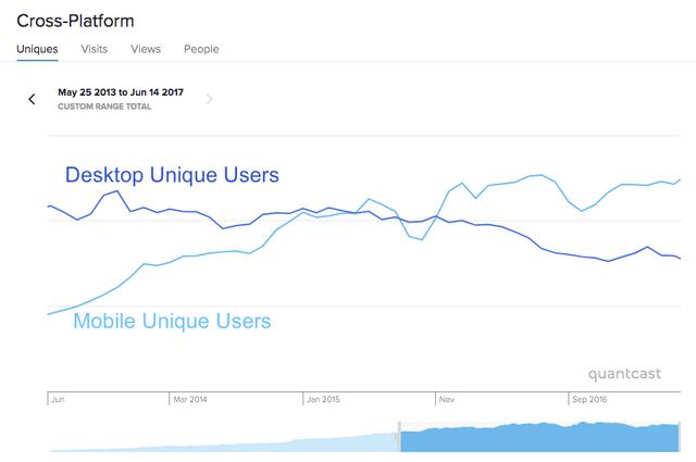 File:Quantcast - FANDOM Wikia Unique Users Trend - Desktop Mobile - May13-Jun17.png