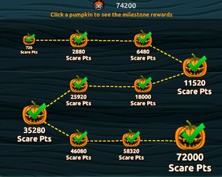 Halloween Event Milestones
